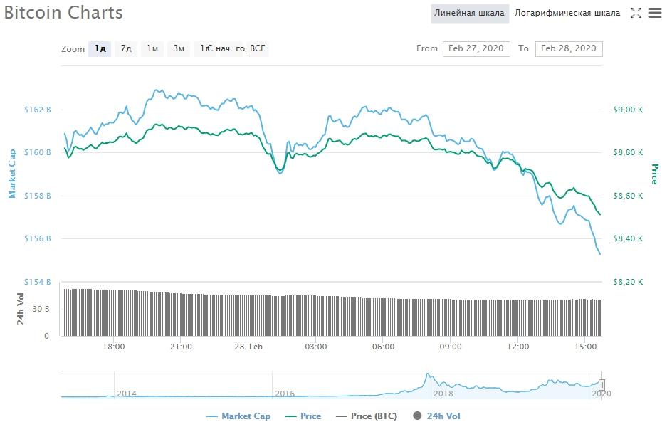 Криптоторговля на бирже