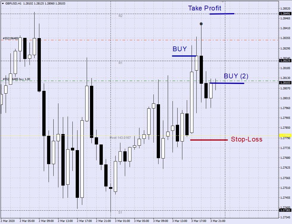 Пример торговли по ТС Точки разворота тренда BUY