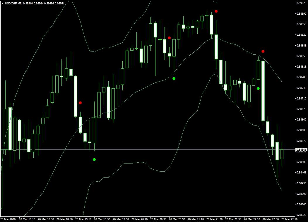 Sixty Second Trades Alert MTF TT