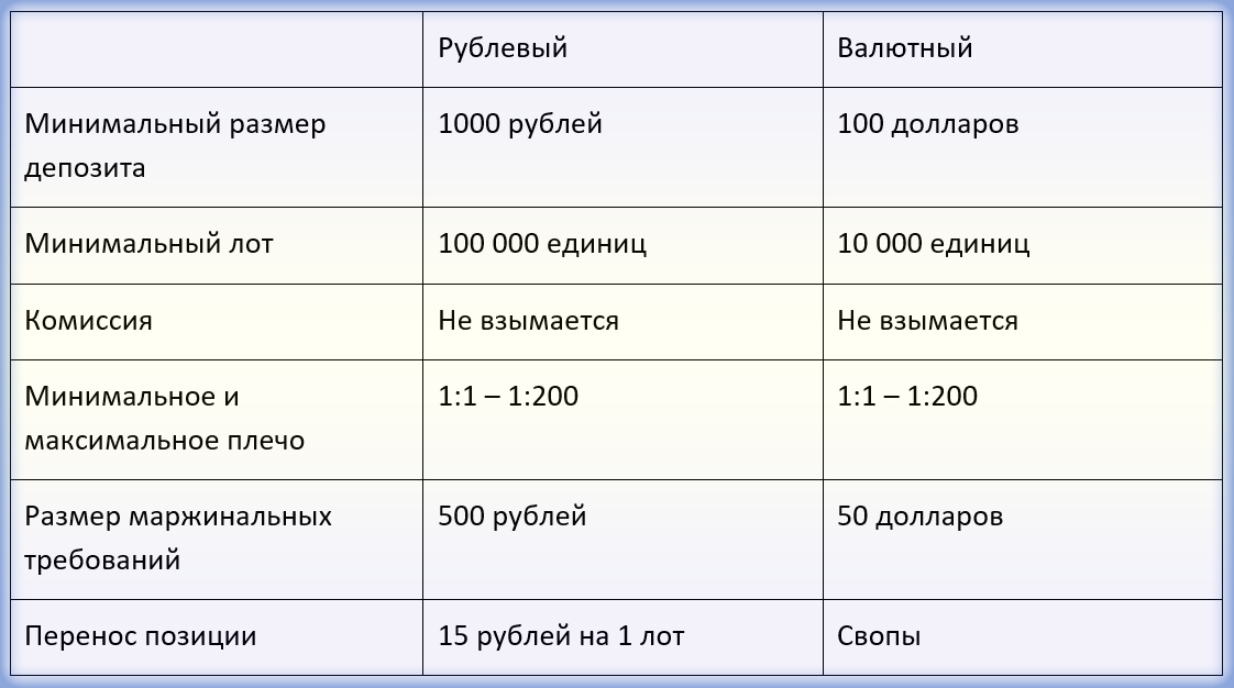 счета Форекс Евроклуб