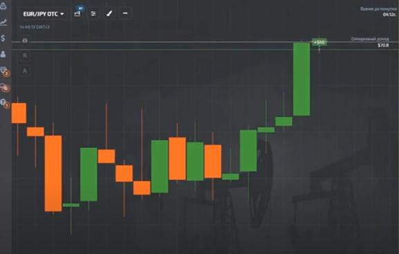Сигнал анализ торговли