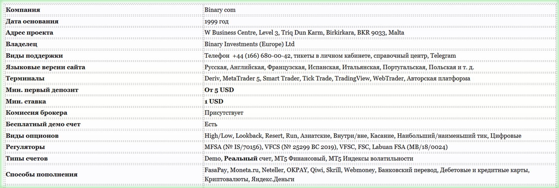 брокер бинарных опционов Binary