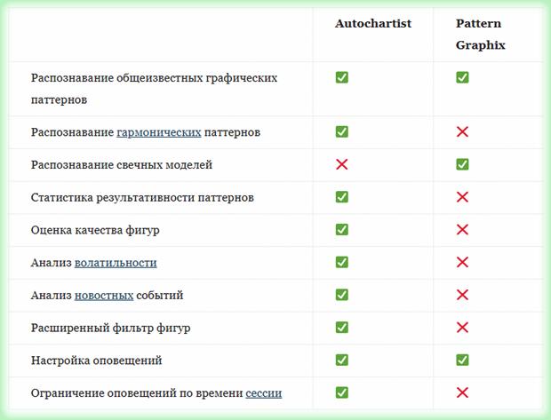 индикаторы поиска фигур Форекс