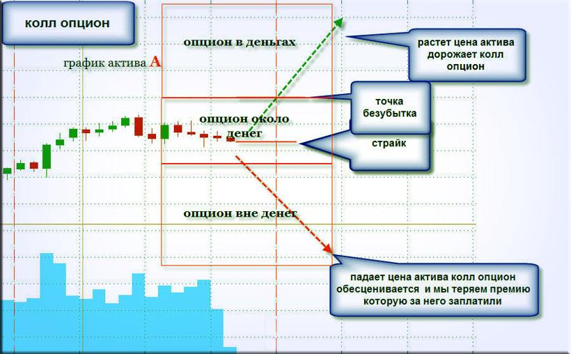 биржевые опционы