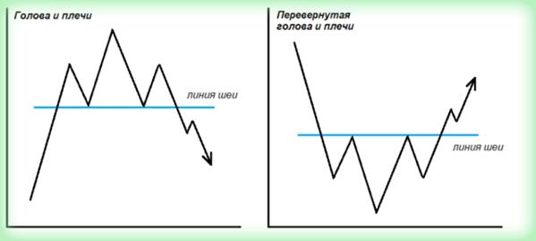 Фигуры рынка Форекс и индикаторы
