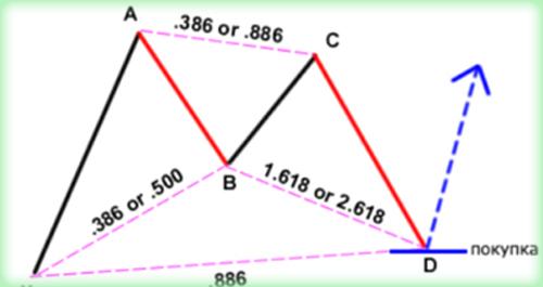 индикаторы для поиска графических фигур