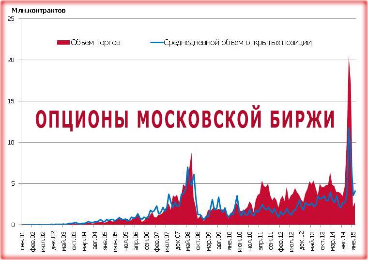 Как торговать бинарными опционами на Московской бирже и стоит ли начинать вообще?