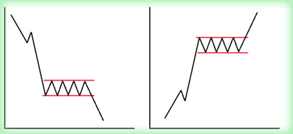 анализ графика Фигуры