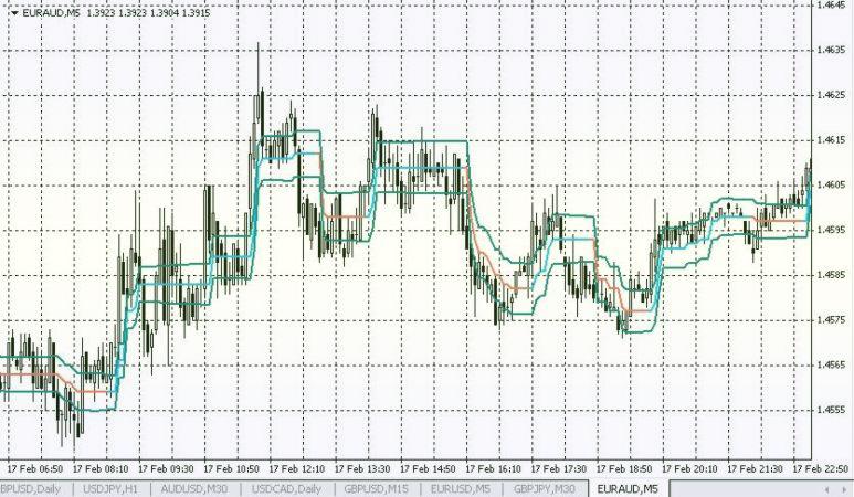 сеточник на рынке Форекс по тренду