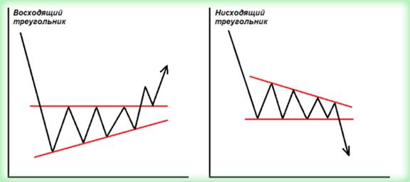 Фигуры Форекс и индикаторы