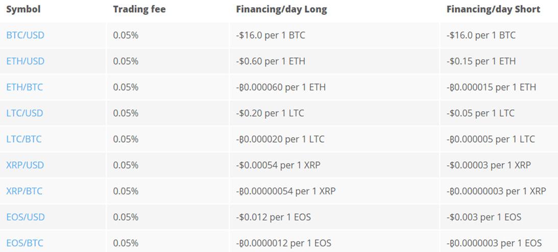 валюта биржи