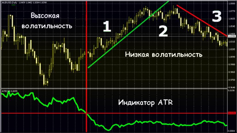 Индикатор волатильности ATR