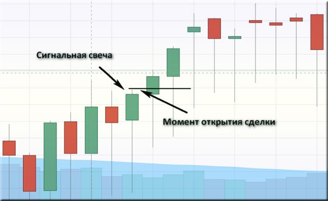 Стратегия «Лестница» на бинарных опционах
