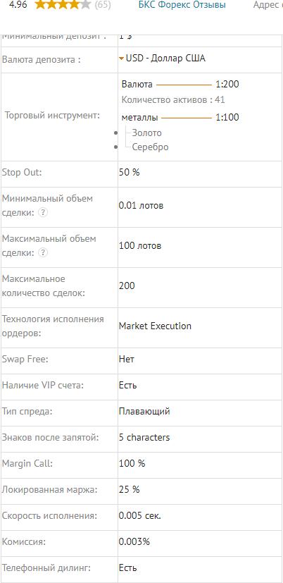 Торговые условия счета NDD.MT4