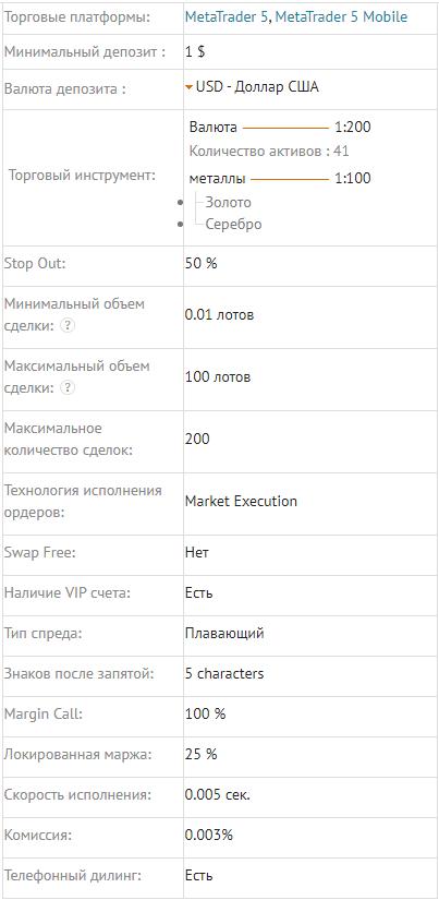 Условия торгового счета NDD.MT5