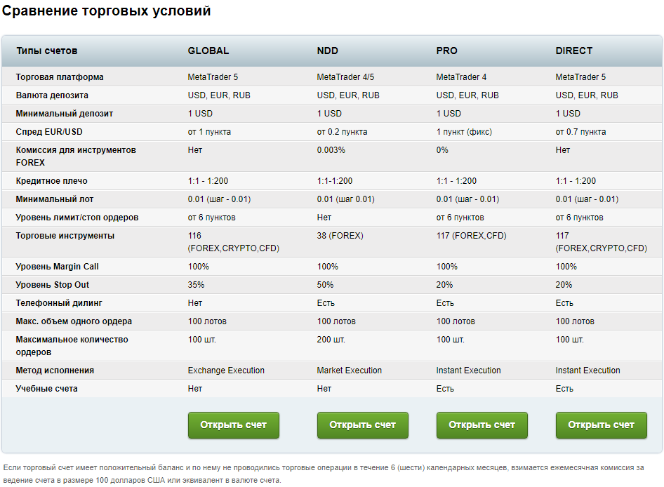 Сравнение торговых счетов у брокера BCS-Forex