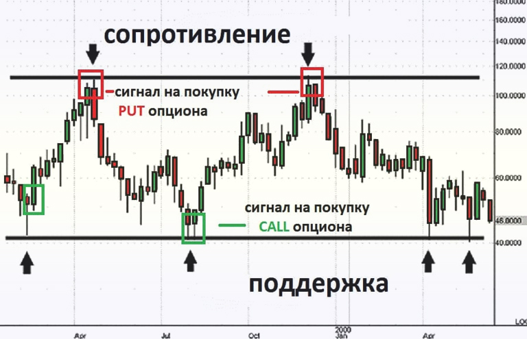 инструкция торговли опционами