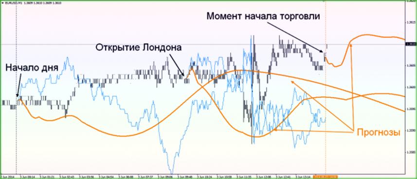 индикатор предсказатель тренда