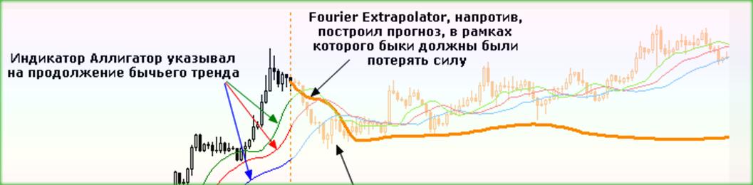 прогноз от индикатора предсказателя