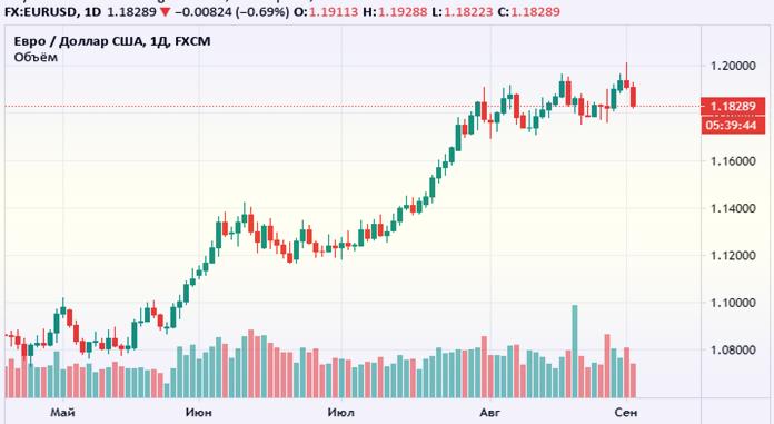 свечи в торговле бинарными опционами