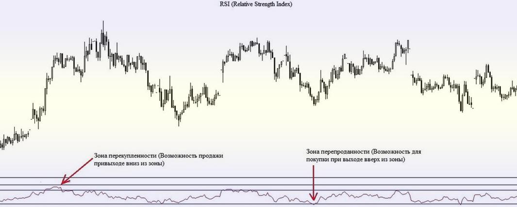 индикаторы ADX и Moving Average