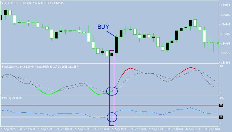 Пример сделки BUY по индикатору Colored-Stochastic+RSI