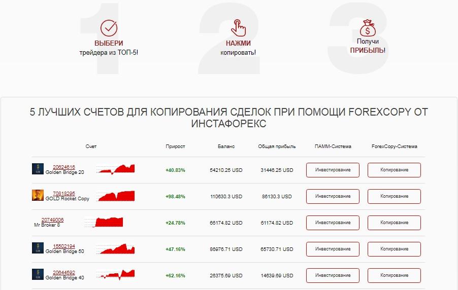 ForexCopy - 5 счетов трейдеров