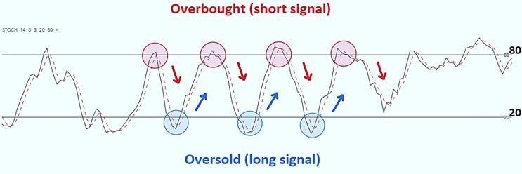 Как читать Stochastic oscillator