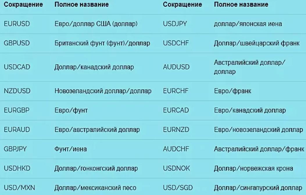 Расшифровка валютных пар - список