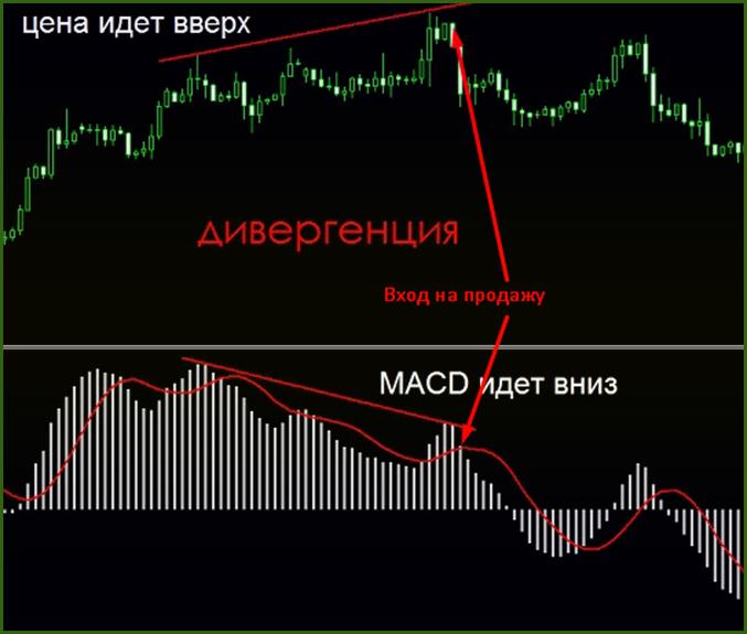 стратегия торговли и индикаторы