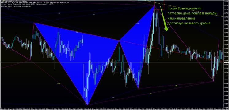 стратегии торговли на Московской бирже