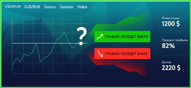 бинарные опционы
