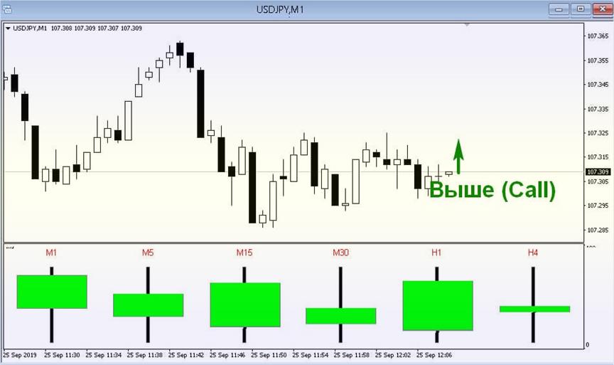 индикатор PPA для точных сигналов