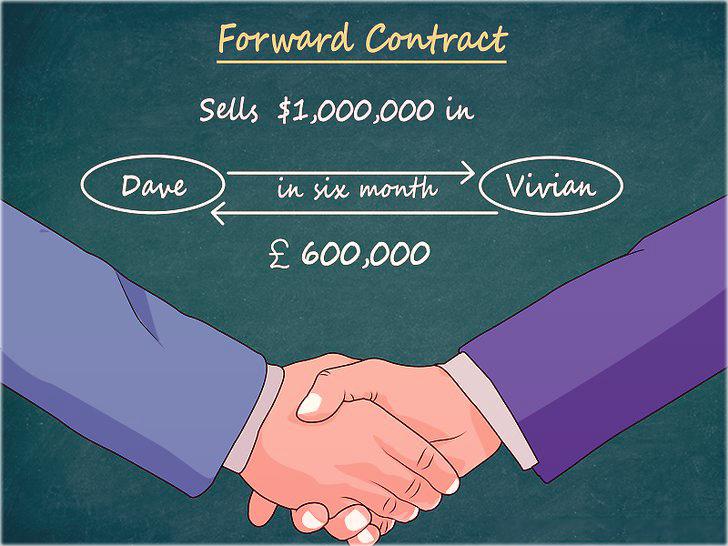 Форвардный контракт