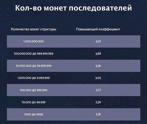 Количество монет PRIZM последователей