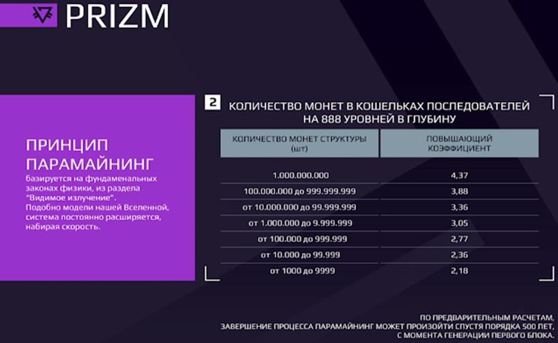 Количество монет PRIZM в кошельках