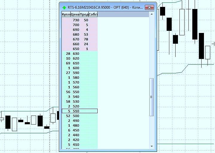 Индекс RTS