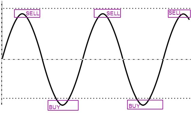 осцилляторы без шумов и перерисовки