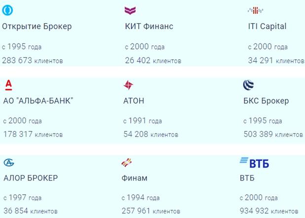 Брокеры MOEX Московской биржи