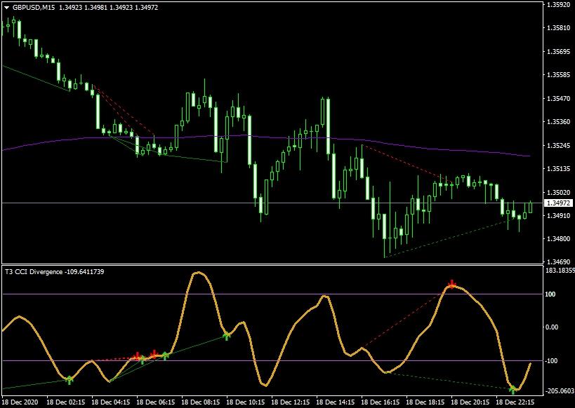 ТС EMA-CCI-divergence