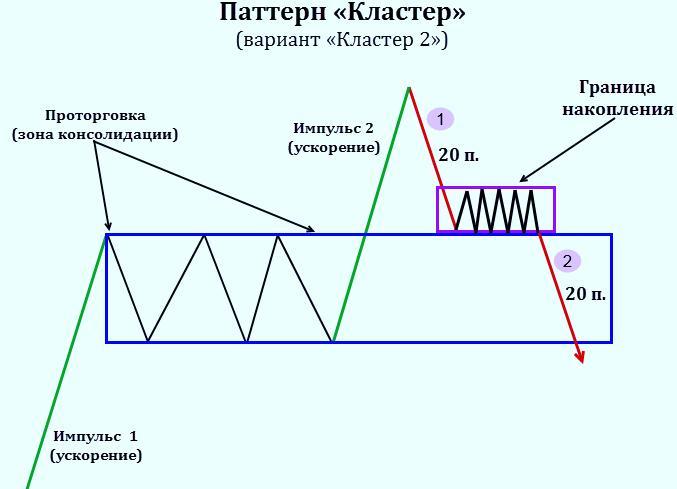 Кластер-2 (графический вид)