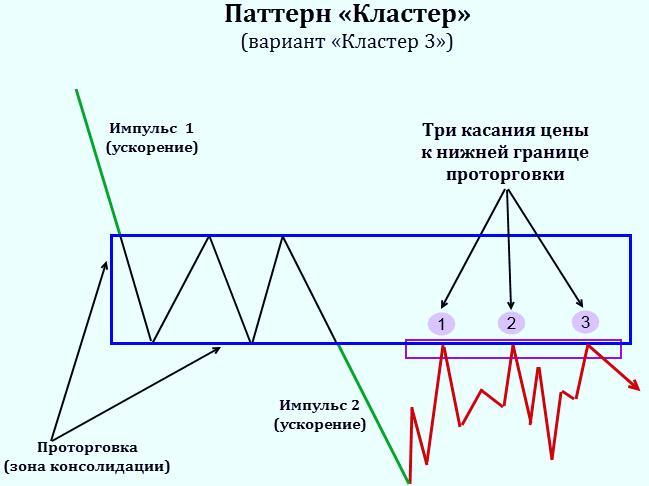 уроки по стратегии WMD Forex 1-5