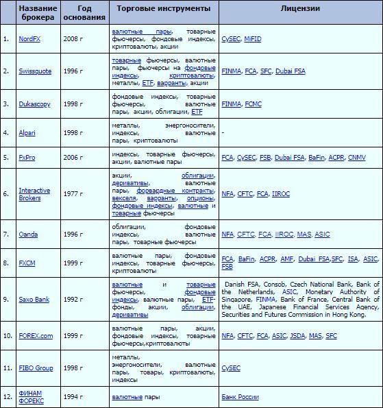 Таблица сравнений торговых условия Форекс-брокеров