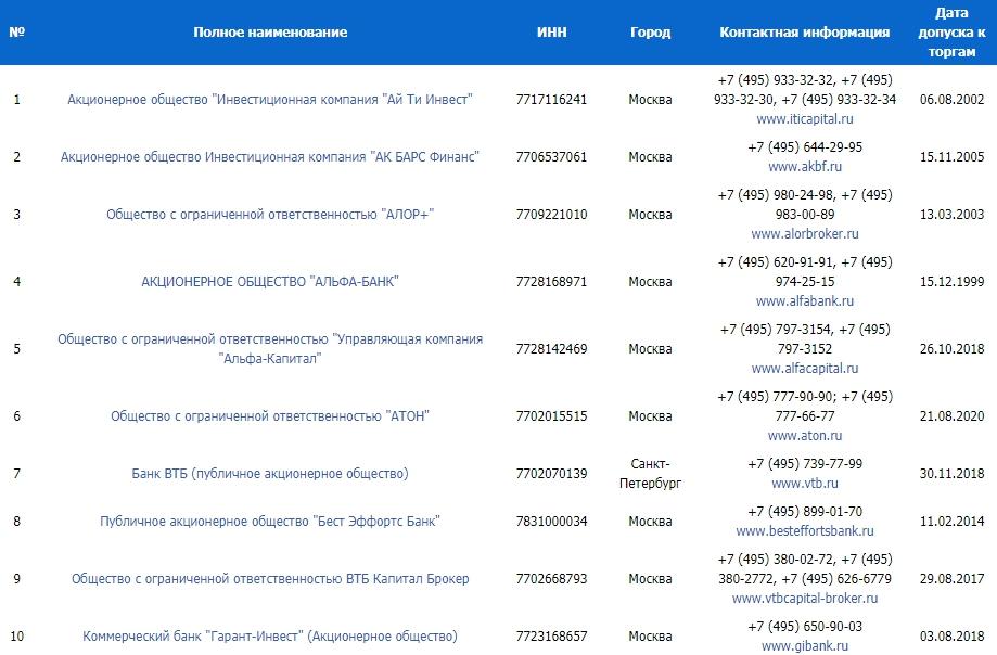 Аккредитованные брокеры на бирже СПБ