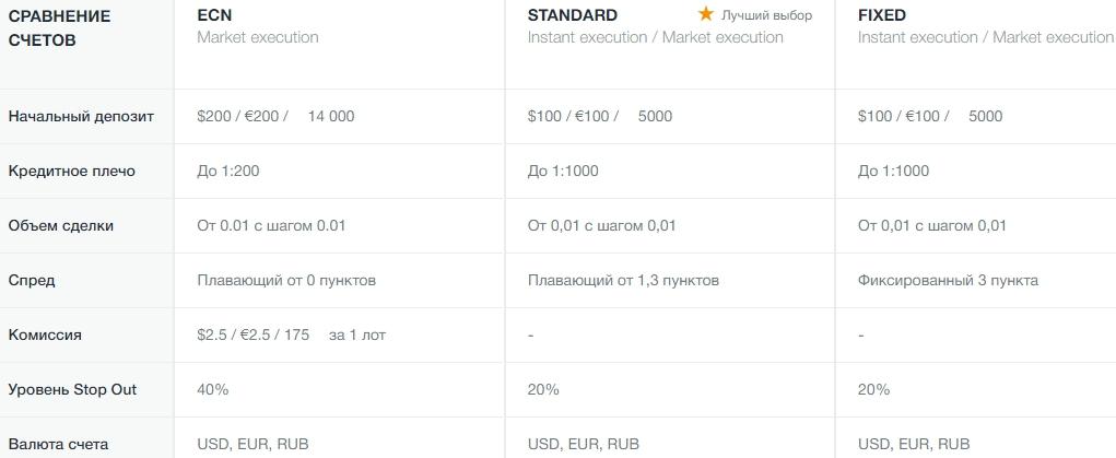 брокер AMarkets в России