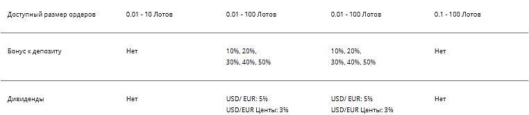 Торговые условия Fort Financial Services (2)