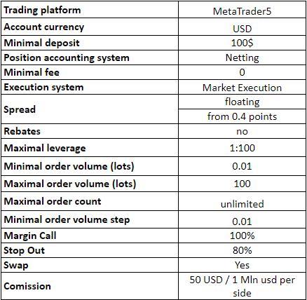Условия по инвестированию на GrandCapital