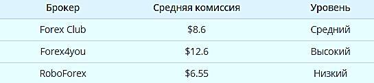 Сравнение по торговым комиссиям с Forex Club