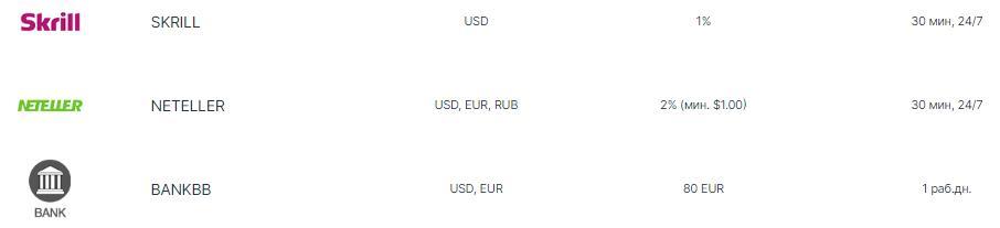 Вывод денег на Weltrade