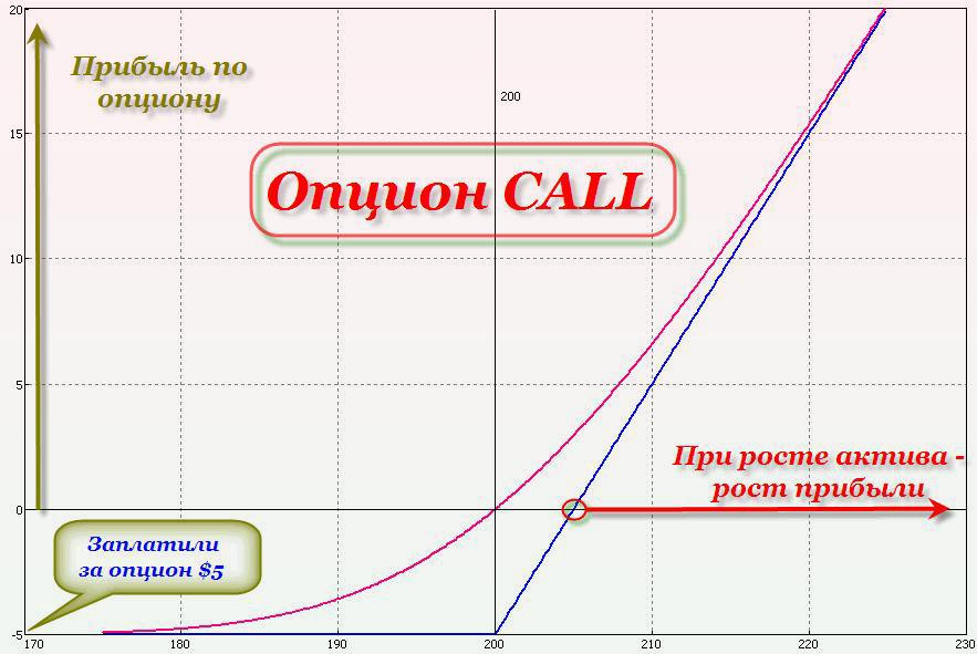 ликвидность опционов